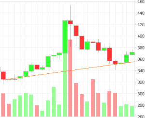 BTC price graph chart trend line up trend confirming increase in value
