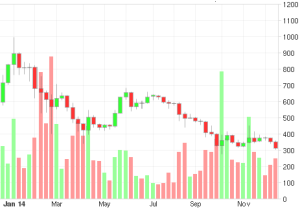 A graph showing the price movement of bitcoin throughout the year 2014