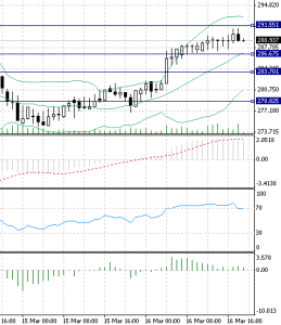 16 March 2015 BitCoin and USD Price Analysis