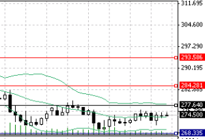 Picture of USD/BTC staying under the daily pivot point for 24 hours