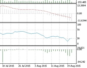 MACD and RSI oversold