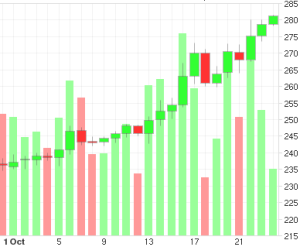 btc usd price rise 2015 october