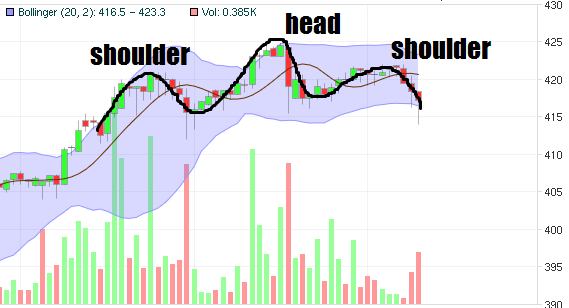 head and shoulders pattern on bitcoin