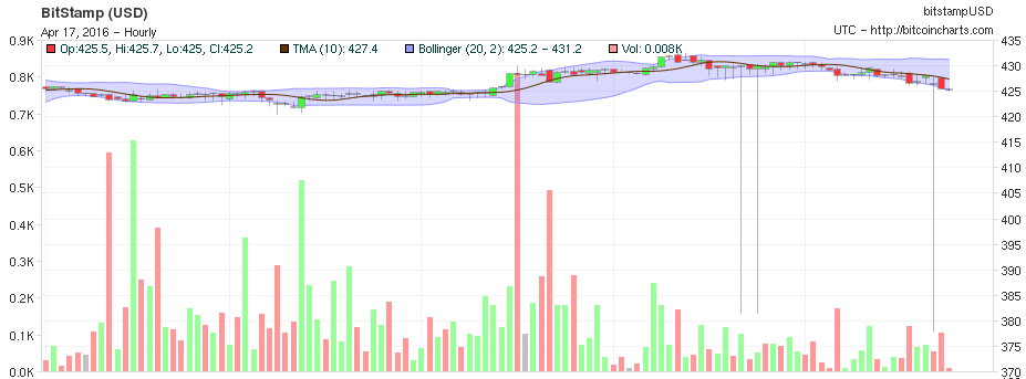 Another flash crash and flash recovery from Bitcoin on Bitstamp Sunday