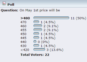 Bitcoin price poll