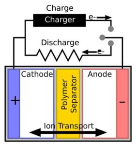 Battery Cathode Anode Separator